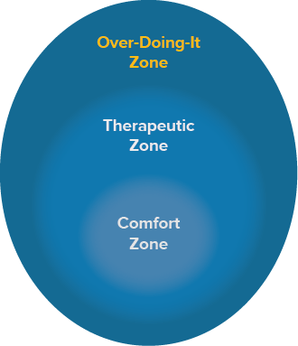 Zone of activation over doing it